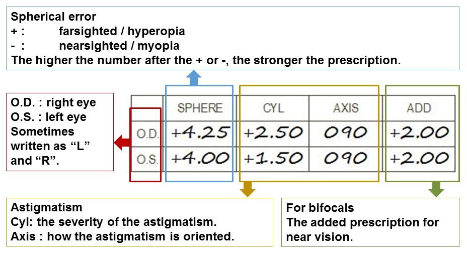 7a29a4d04e understanding your child s glasses prescription