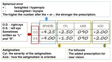 prescription-simplified