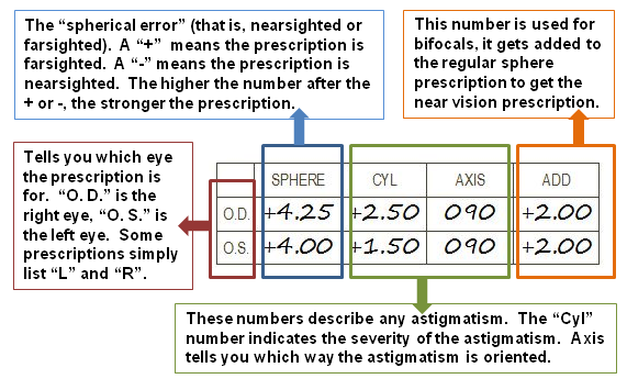 explanation of an eyeglasses prescription