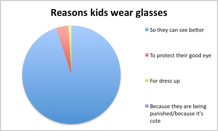 Pie chart responses to questions about kids in glasses and eye 1146682102018169607247572119269555n ccuart Gallery