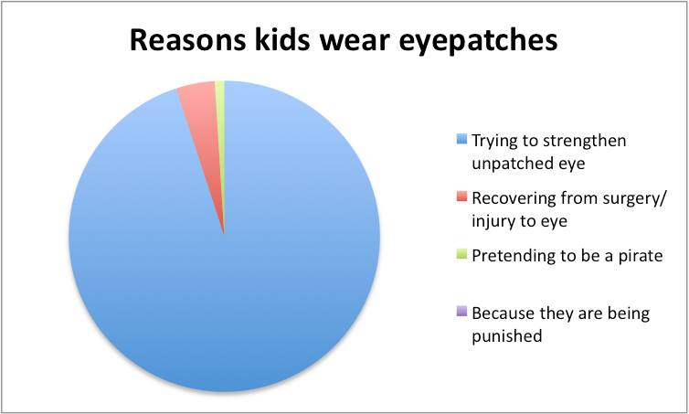 Pie Chart Responses To Questions About Kids In Glasses And Eye